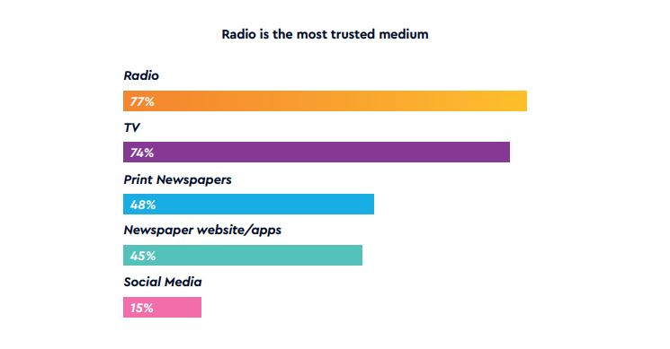 Radio the most trusted medium
